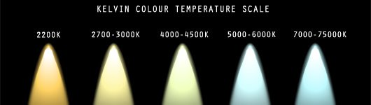 LED headlight kelvin color temperature