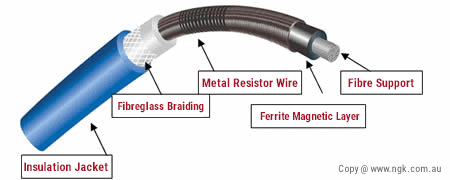 best ignition wire anatomy