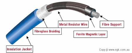 best ignition wire anatomy