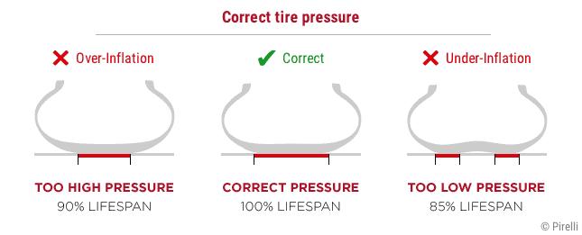 correct tire pressure gauge