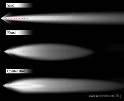 led light spot beam pattern
